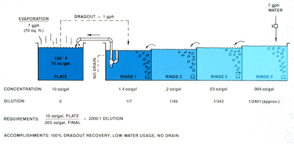 Evaporation, dragout, recovery, concentraiton, dilution and low water usage with no drain