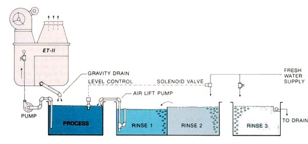 Cold Process Limited Space, Evaporator,