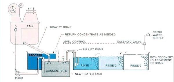 Cold Process high Evaporation, concentrate, process, recovery , heated tank