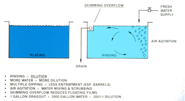 Skimming overflow, freshwater supply,  air agitation, plating, rinsing