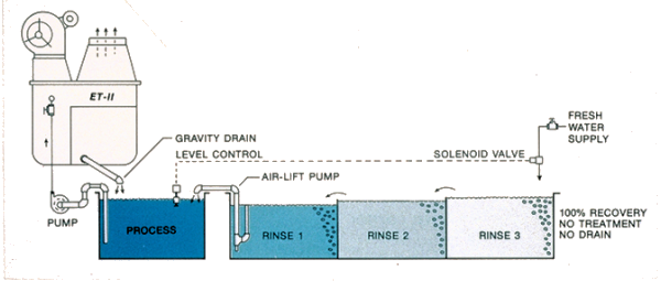 Gravity drain, atmospheric evaporator