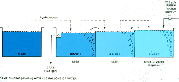 Fresh water, rinsing dilutions, three counterflowed rinses