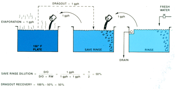 Dragout, evaporation, save rinse dilustion, dragout recovery